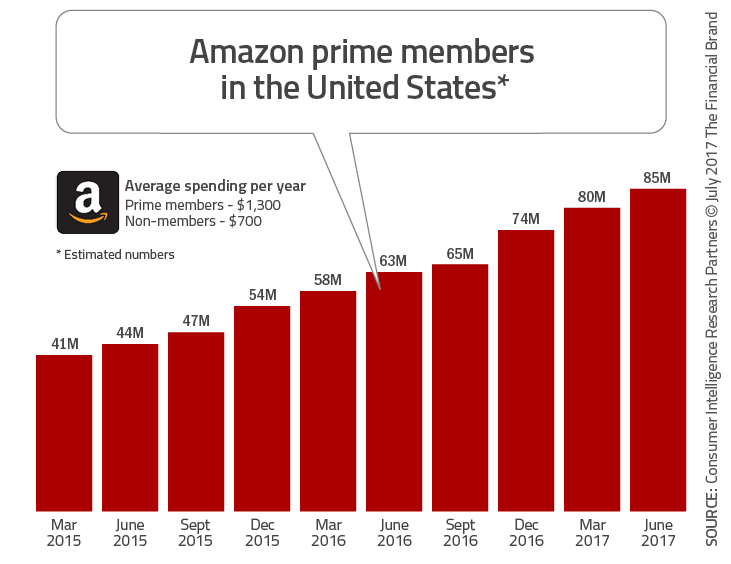 Digital of life - Banking Needs An Amazon Prime Mentality 1