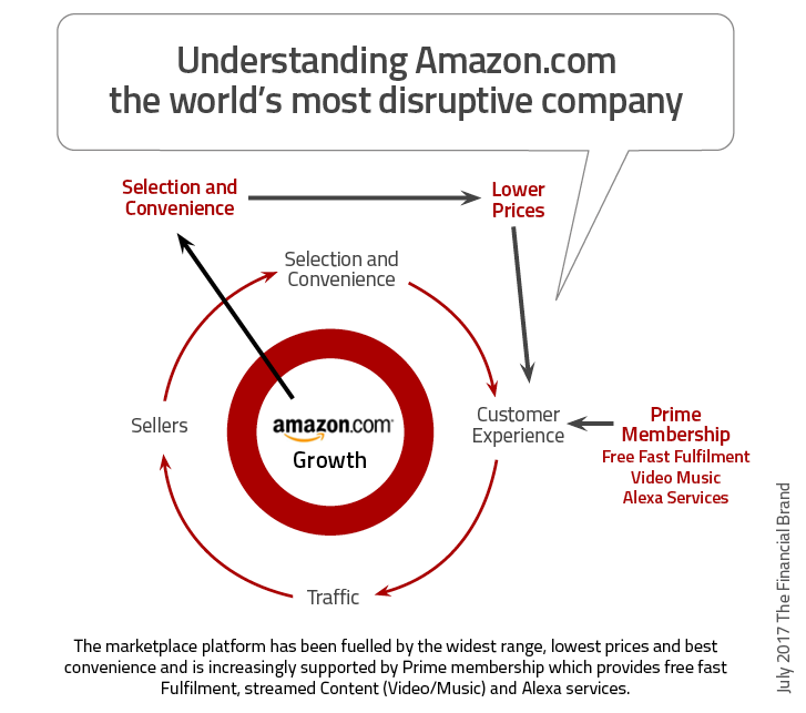 Digital of life - Banking Needs An Amazon Prime Mentality 3